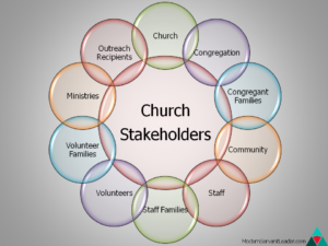 Church Stakeholders Circle