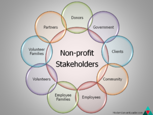 Nonprofit Stakeholders Circle