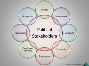 Political Stakeholders Circle