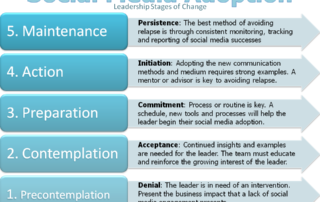 Social Media Stages of Change