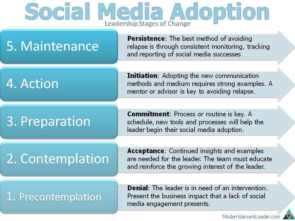 Social Media Stages Of Change Modern Servant Leader