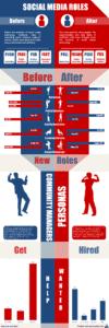 Infographic of Social Media Jobs, Roles & Responsibilities