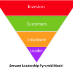 Servant Leadership Pyramid Model