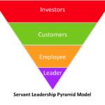 Servant Leadership Pyramid Model