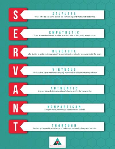 SERVANT Leadership Acronym