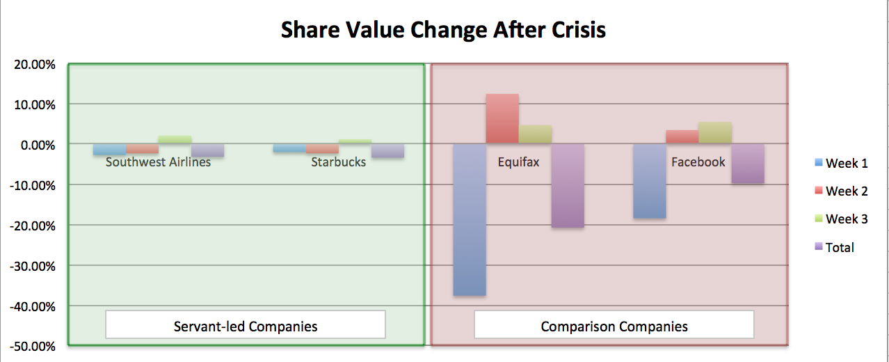 Servant-led companies lose less value than other companies, following a crisis.