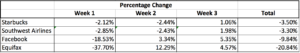 Market Share Value Loss by Week Following Crisis - Starbucks, Southwest Airlines, Facebook, and Equifax