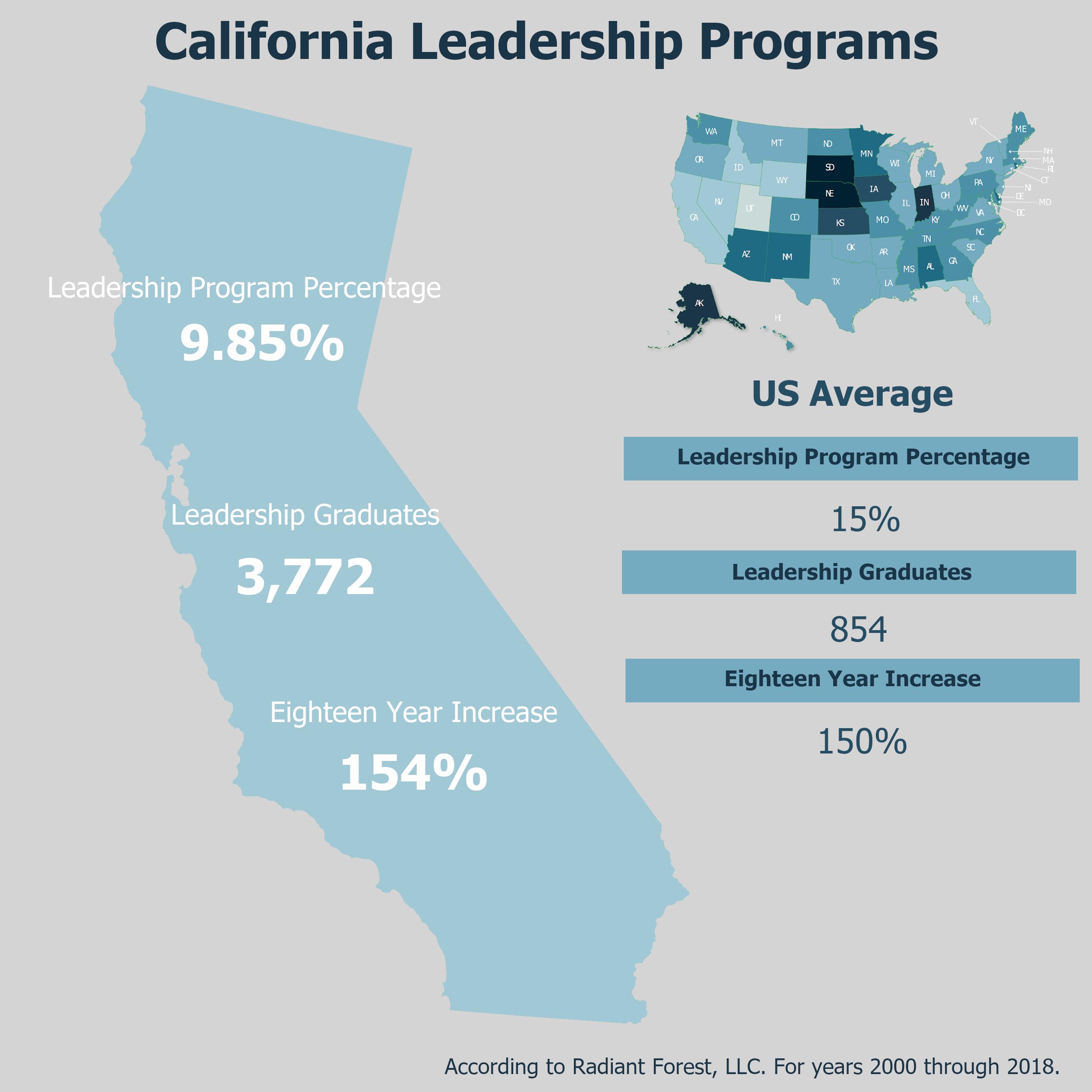Highlight of California State Leadership Programs