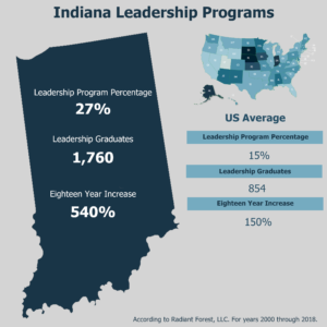 Indiana State Highlight of Leadership Programs in Postsecondary Institutions