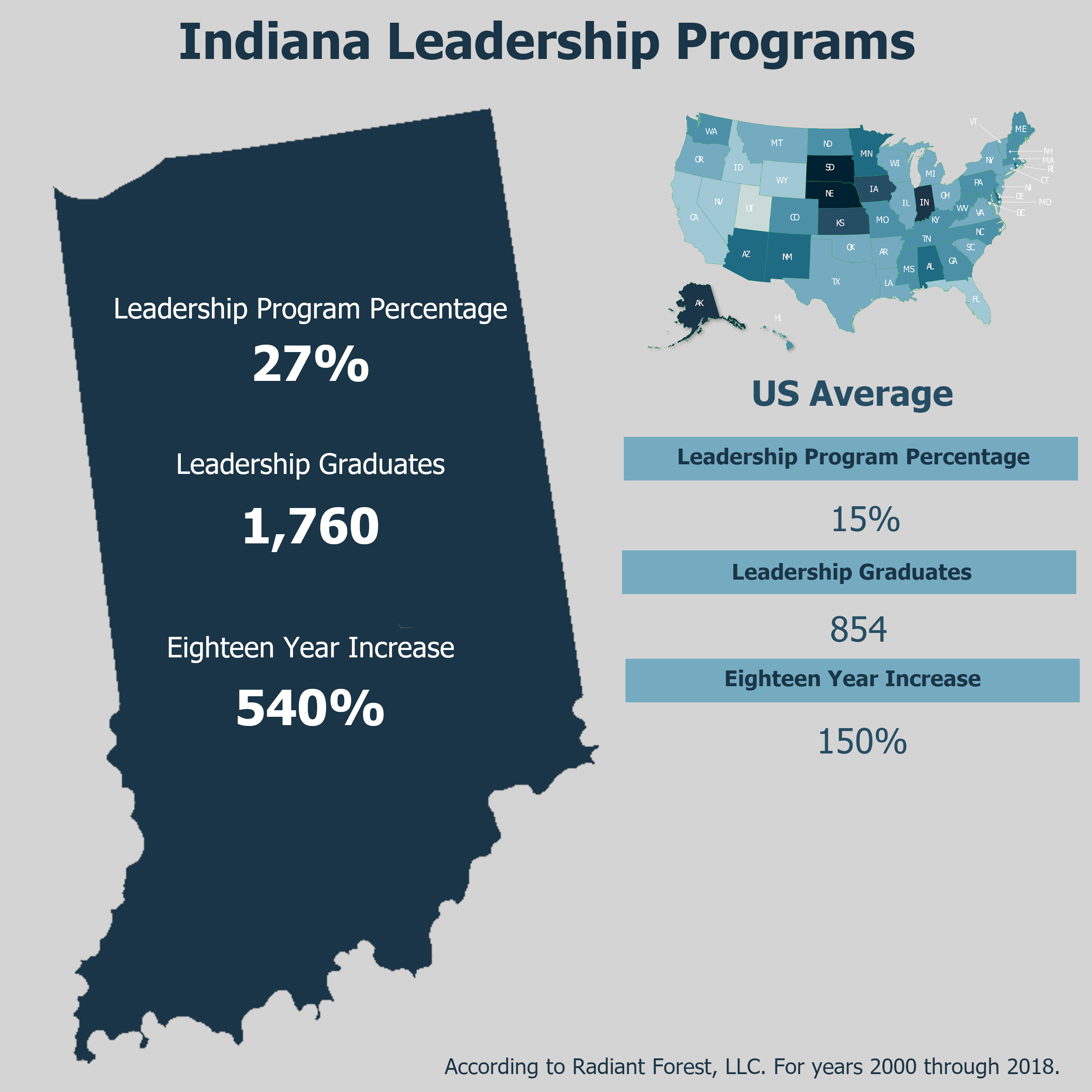 State Highlight of Indiana Leadership Programs in Postsecondary Institutions