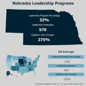Nebraska State Highlight of Leadership Programs in Postsecondary Institutions