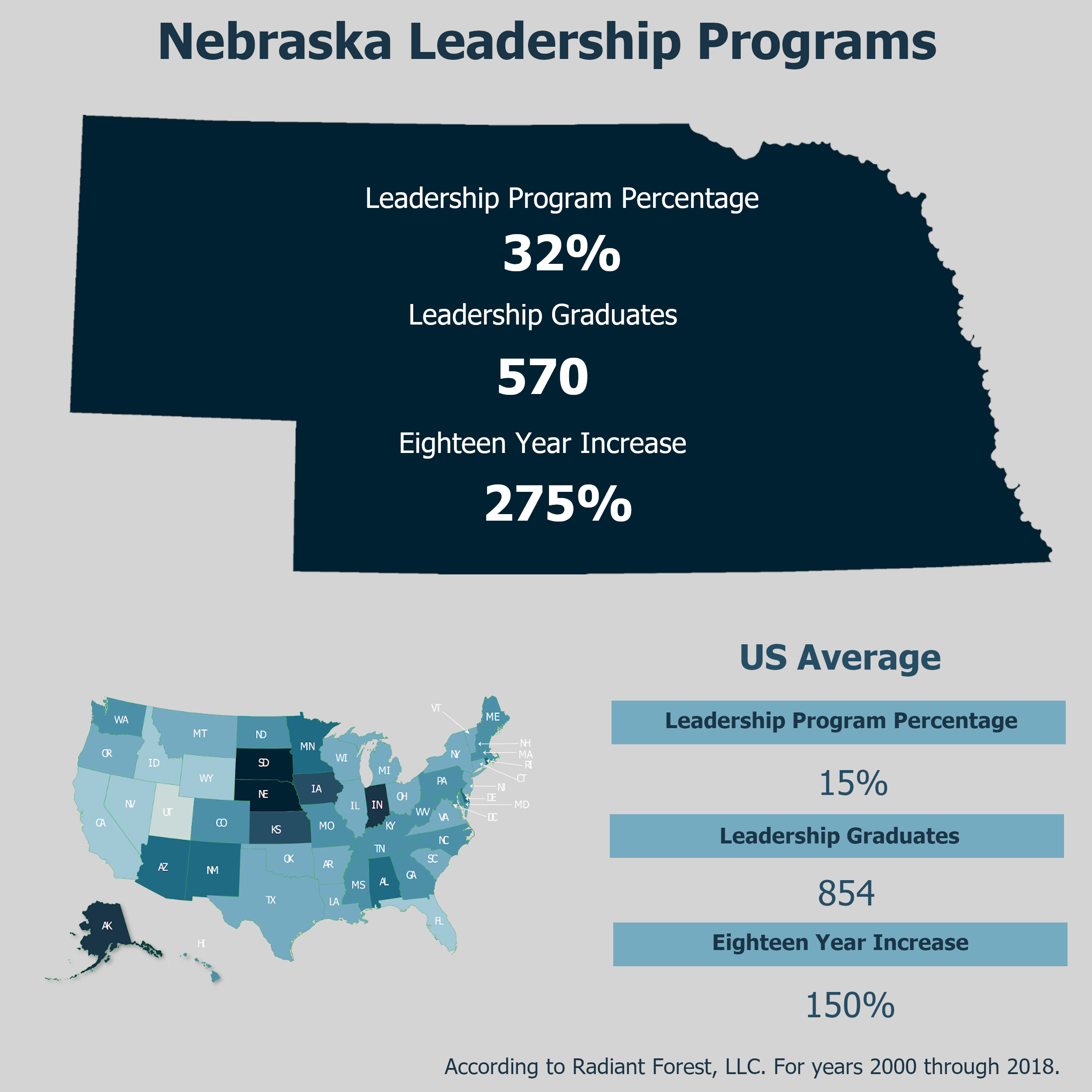 State Highlight of Nebraska Leadership Programs in Postsecondary Institutions