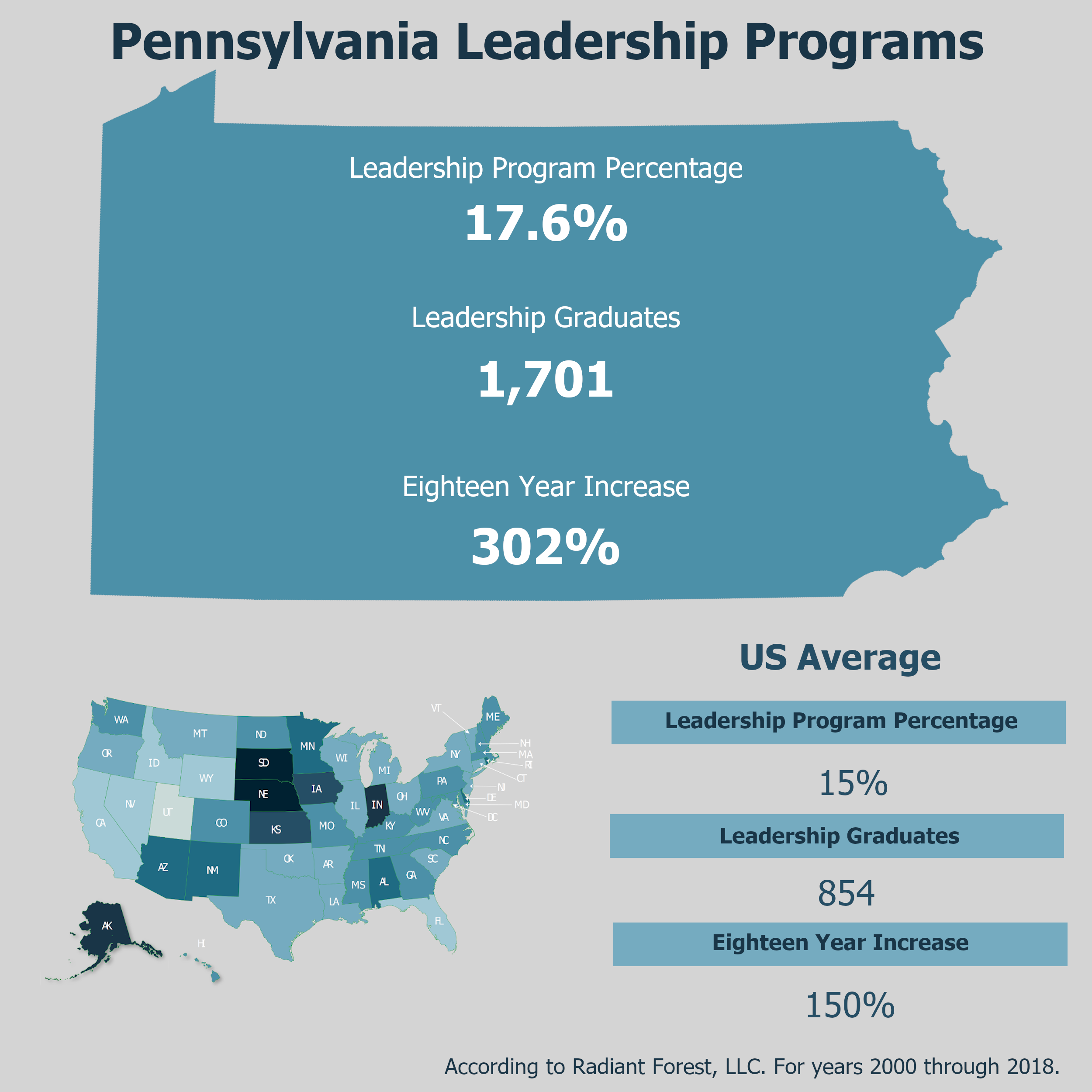 State Highlight of Pennsylvania Leadership Programs in Postsecondary Institutions