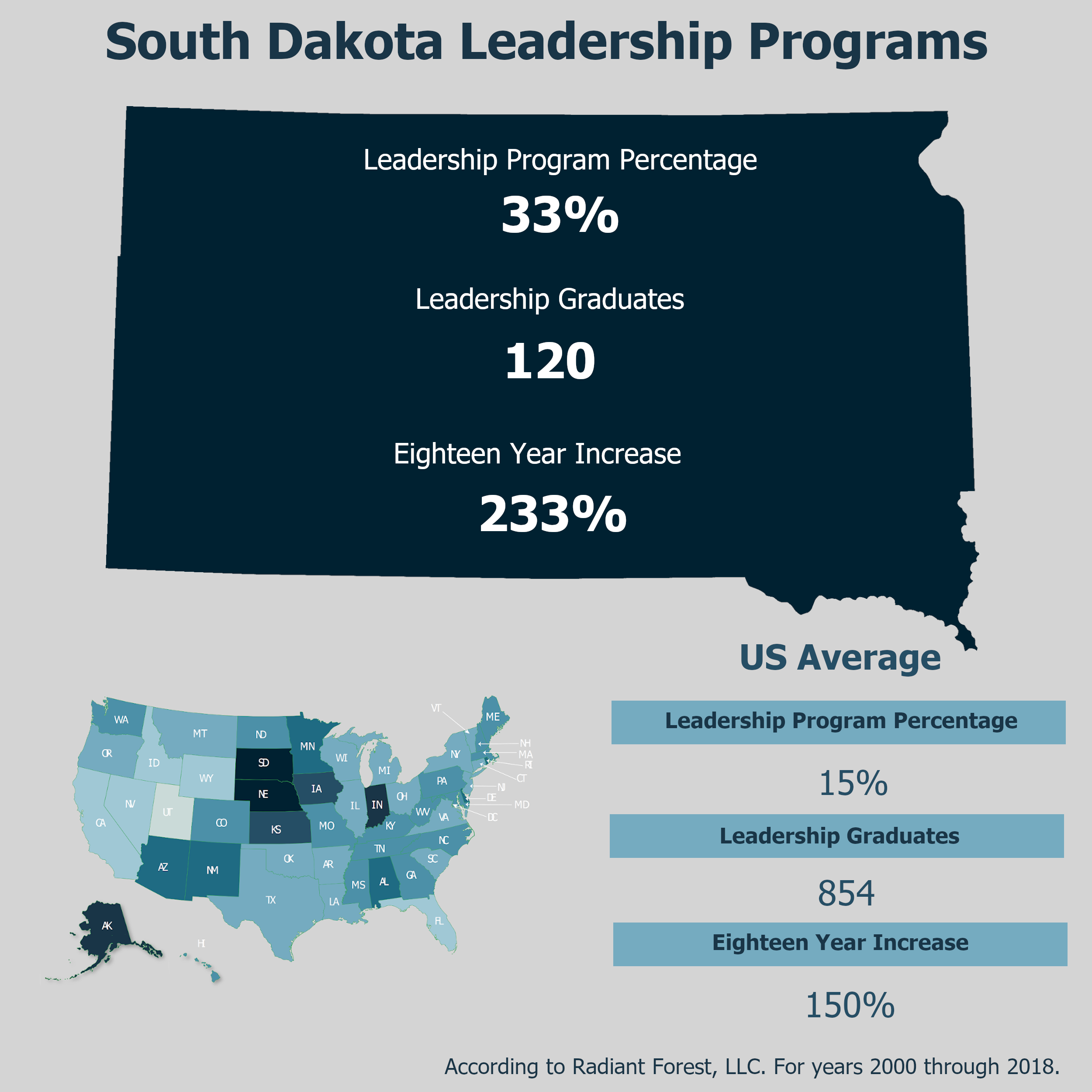 State Highlight of South Dakota Leadership Programs in Postsecondary Institutions