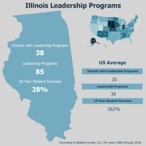 State Highlight of Illinois Leadership Programs in Postsecondary Institutions
