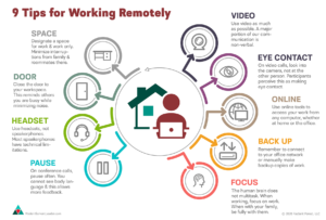 Infographic of 9 Tips for Working Remotely. One large circle with home and person working on a laptop, surrounded by the 9 tips.