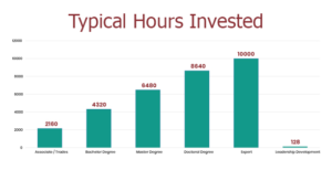 Chart displaying typical hours invested in study for different programs, with leaderhip study being the smallest by far at 128 hours.