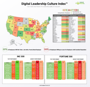Digital Leadership Culture Index Infographic - Highlighting the best and worst employers as well as average employer rating by state